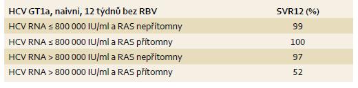 SVR12 u léčebně naivních osob při kombinaci GZR/EBR ve vztahu k RAS a viremii u HCV GT1a. Tab. 5. SVR12 rates among patients naïve to treatment with GZR/EBR HCV GT1a based on RAS and HCV RNA levels.