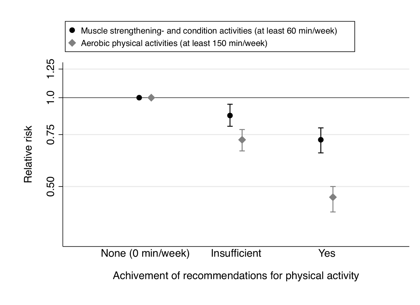 Muscle-strengthening and aerobic activity according to recommendations <em class=&quot;ref&quot;>[13]</em>–<em class=&quot;ref&quot;>[15]</em> and type 2 diabetes risk.
