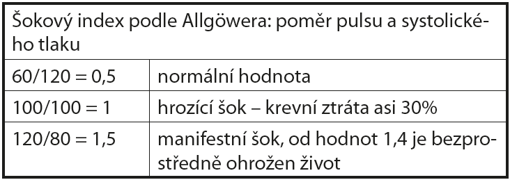Šokový index podle Allgöwera