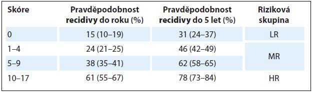 Riziko recidivy neinvazivních nádorů močového měchýře podle EORTC [4].
