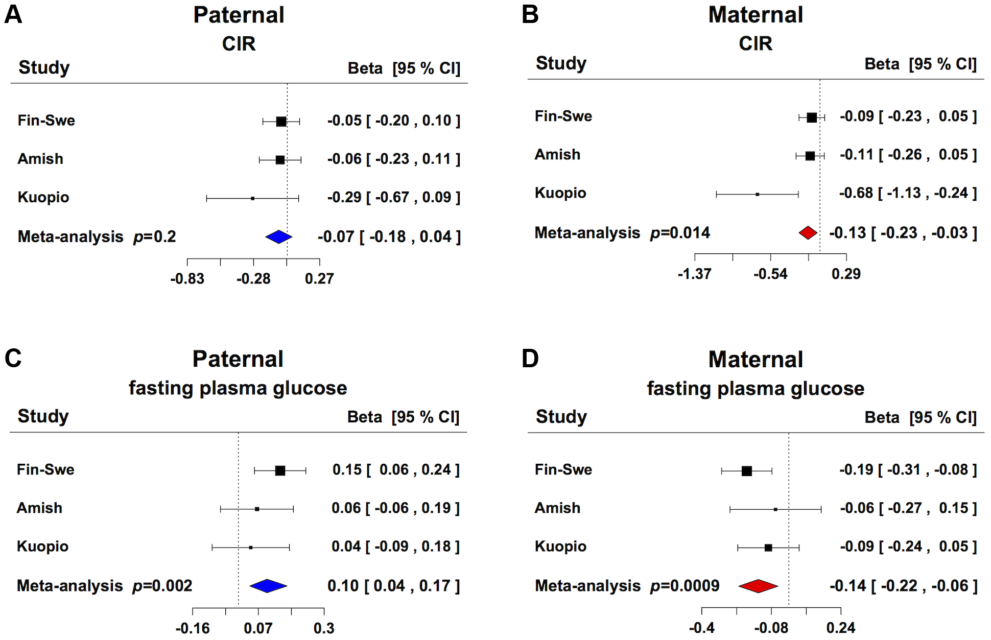 Parent-of-origin effect of <i>GRB10</i> rs933360 on insulin secretion and glucose levels.
