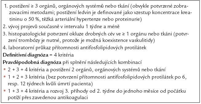 Diagnostická kritéria CAPS [60–61].