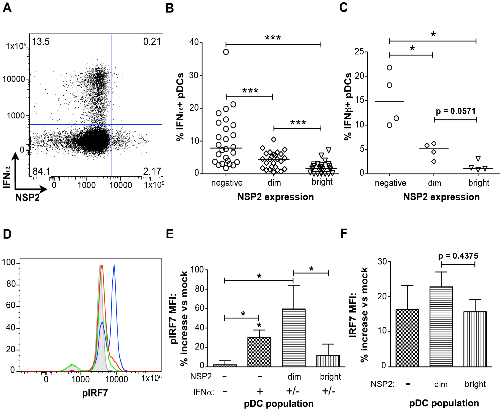 The effect of viral replication on IFNα induction and IRF7 phosphorylation.