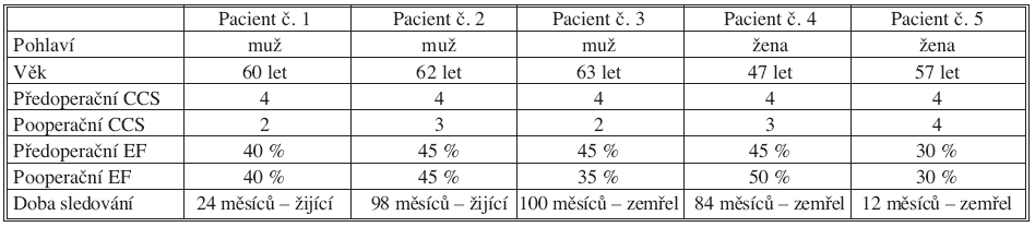 Souhrnná data u pacientů po izolované TMLR