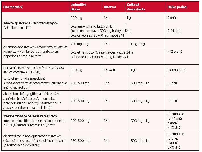 Dávky u jednotlivých infekcí a délka léčby u dospělých a dětí s hmotností > 40 kg