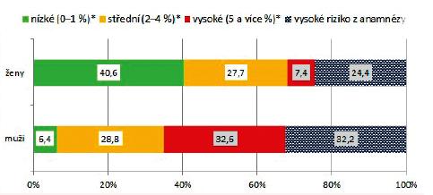 Rozložení rizika úmrtí na KVO v následujících 10 letech u osob ve věku 45–64 let na základě osobní anamnézy a tabulky SCORE