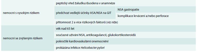 Rizikové faktory pro vznik NSA gastropatie