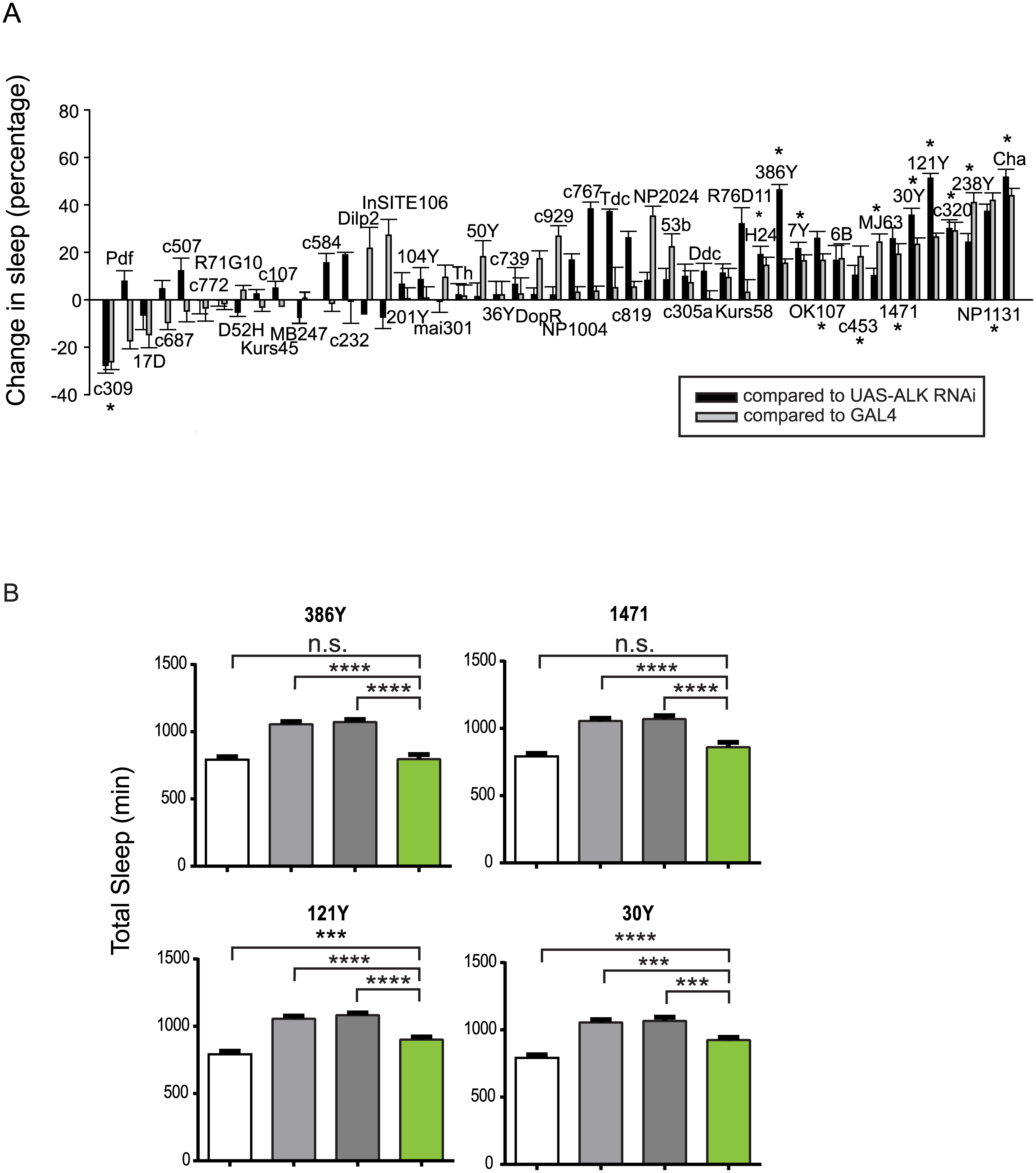 <i>Alk</i> is required in a subset of CNS neurons to regulate sleep.