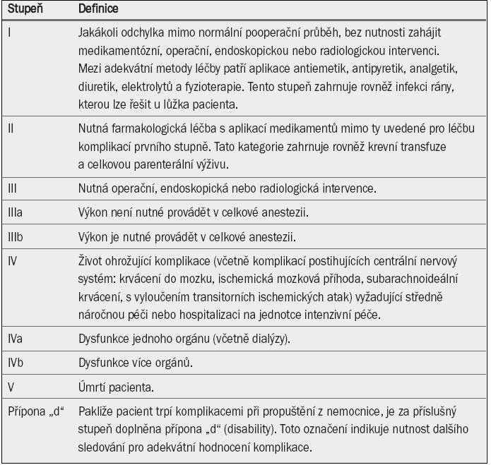 Clavien-Dindo systém pro klasifikaci pooperačních komplikací [11].