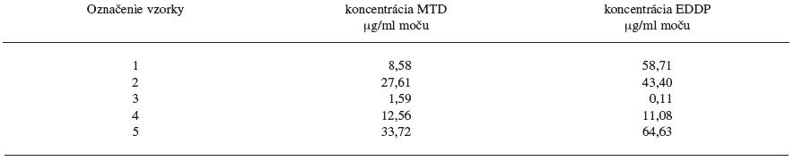 Hladiny MTD a EDDP v reálnych vzorkách moču pacientov z Centra pre liečbu drogovej závislosti v Bratislave