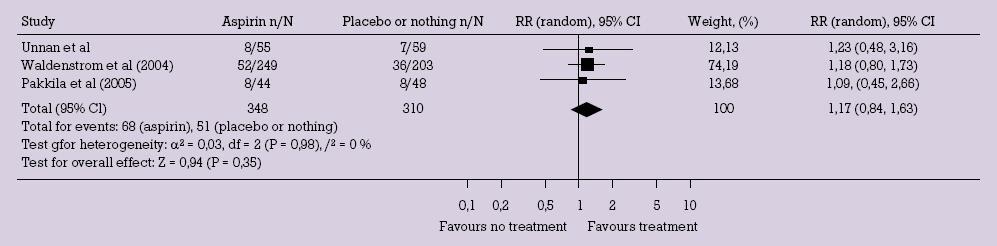 Porovnání počtu samovolných potratů ve skupině s nízkou dávkou aspirinu a skupině bez léčby [5].