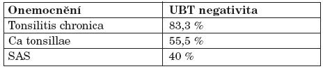 Počet UBT negativit u jednotlivých orofaryngeálních onemocnění PCR pozitivních pacientů.
