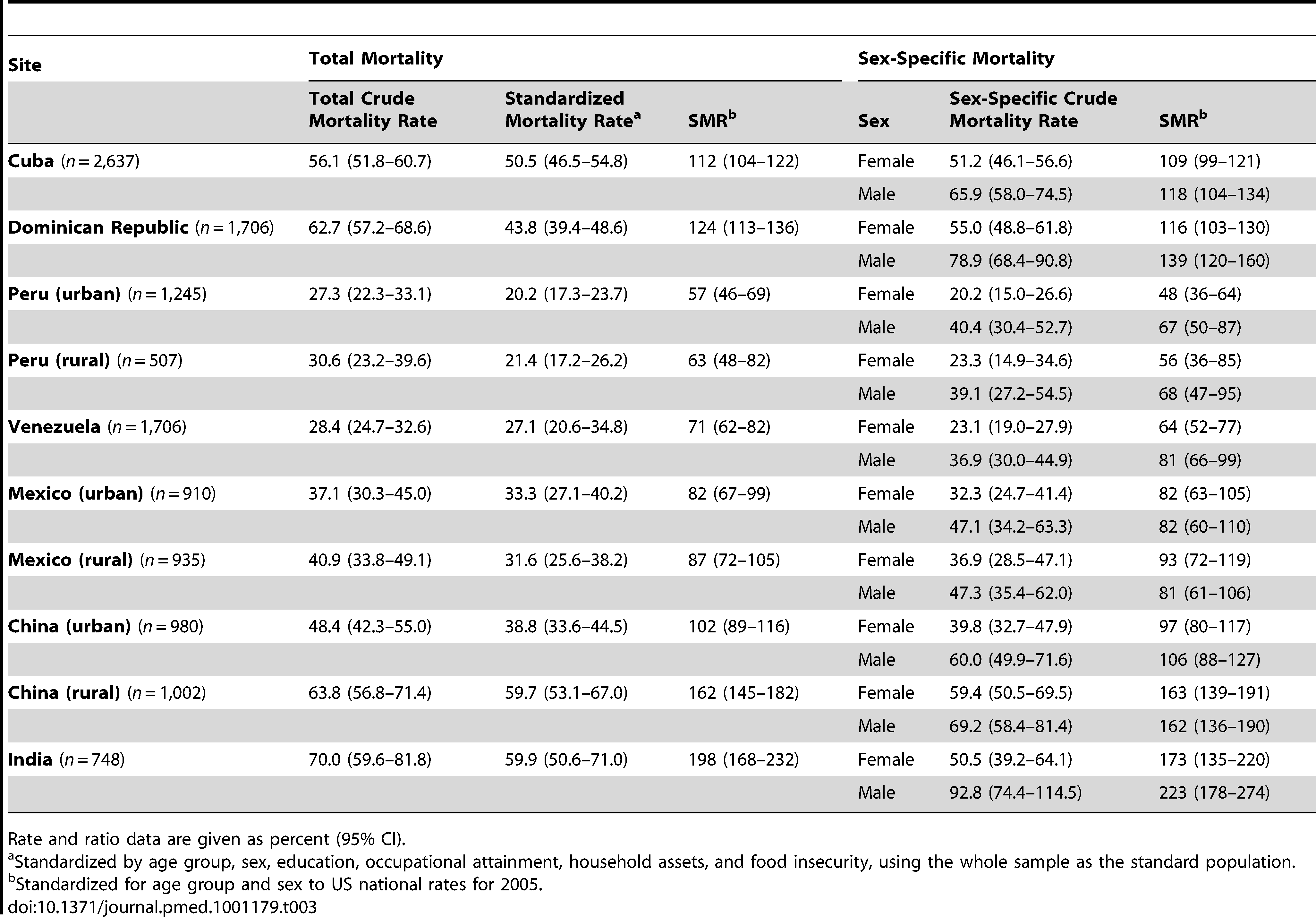 Total and sex-specific mortality rates (per 1,000 person-years) among people aged 65 and over and standardized mortality ratio.