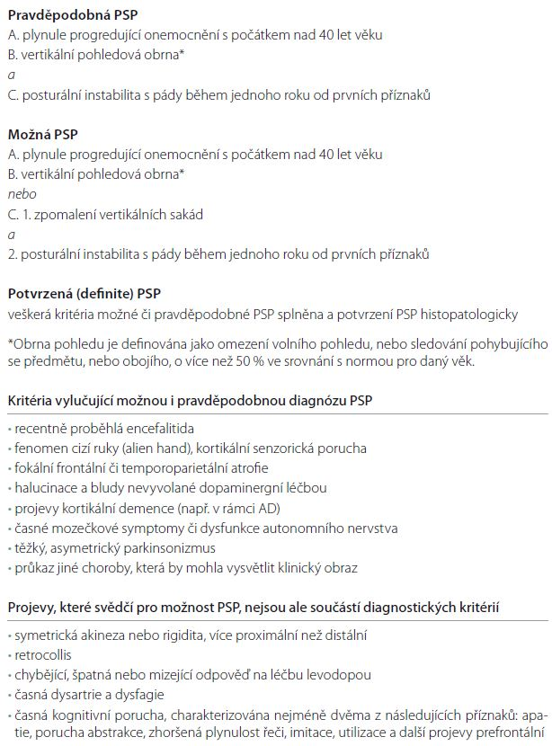 Diagnostická kritéria progresivní supranukleární obrny – kritéria NINDS-SPSP (National Institute of Neurological Disorders and Stroke and Society for Progressive Supranuclear Palsy) [37].