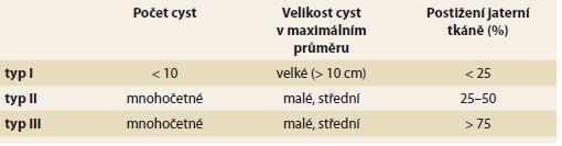 Gigotova klasifikace. Tab. 1. Gigot's classification.