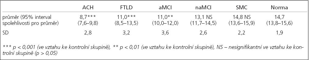 Počet identifikovaných vůní v MHST.