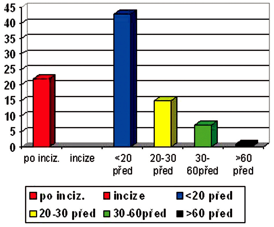 Čas podání profylaxe Graf 2. The time of aplication of prophylaxis