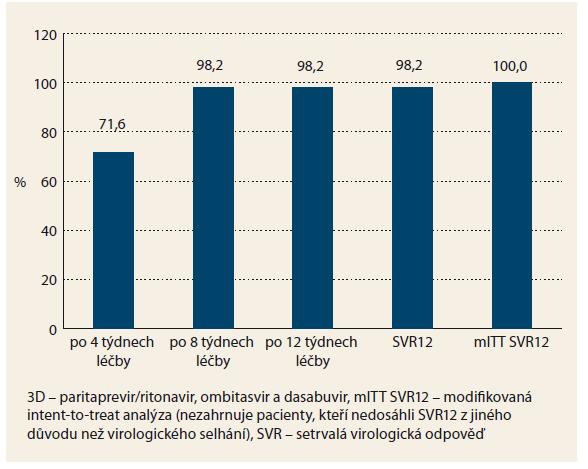 Účinnost 3D léčby. Graph 1. Efficacy of 3D treatment.