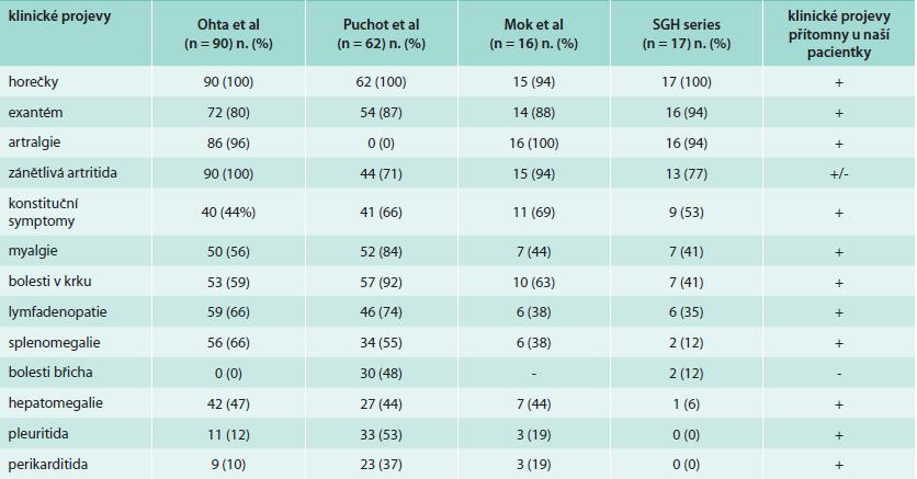 Četnost klinických projevů AOSD dle publikovaných prací a porovnání s naší pacientkou. Upraveno podle [3].