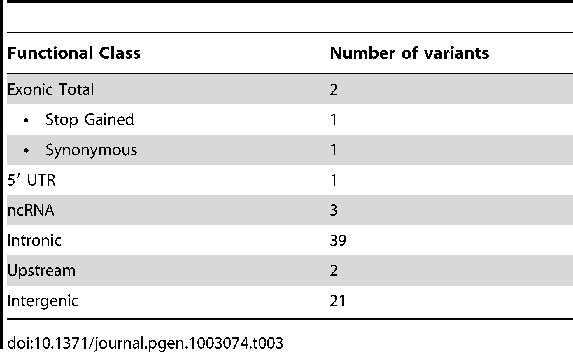 Number of candidate variants per functional class.