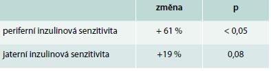 Citlivost na inzulin po transplantaci stolice štíhlých. Upraveno podle [17]