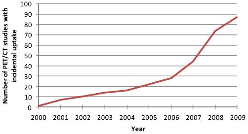 Number of PET/CT studies with incidental FDG uptake by year, 2000–2009