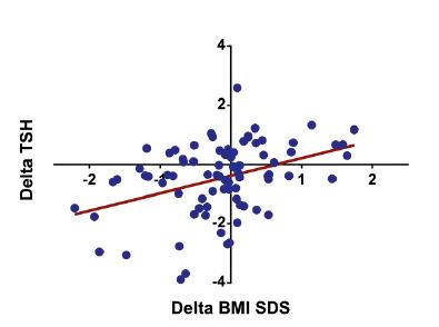 Korelácia medzi zmenou TSH a zmenou BMI Z-skóre (BMI SDS) (r = 0,376; p <0,001)  u obéznych detí (n = 80).
