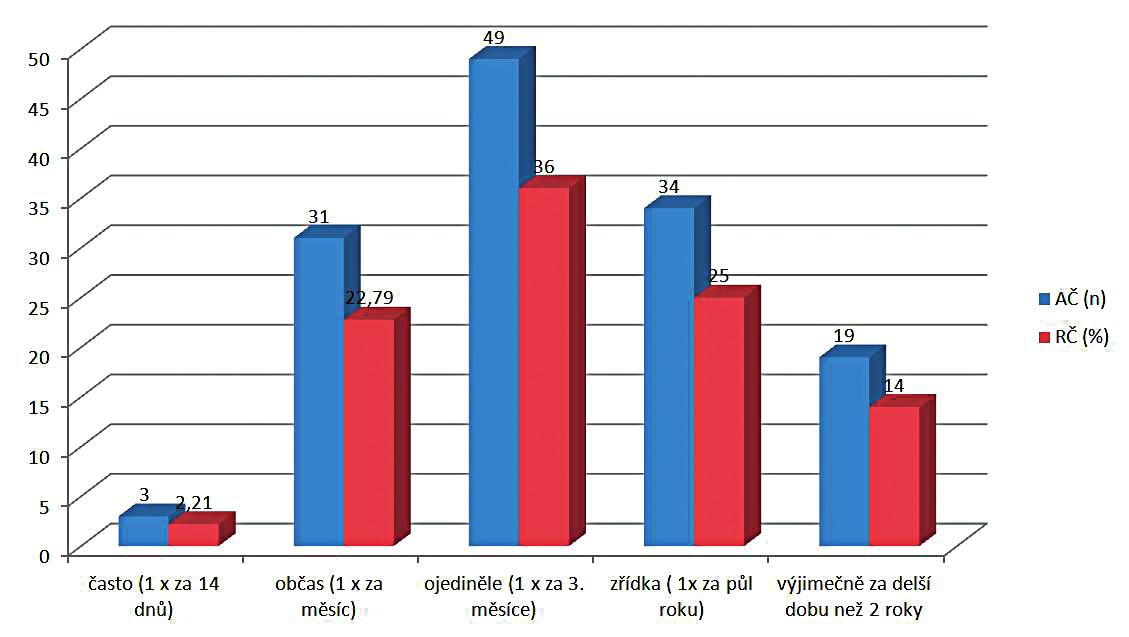 Frekvence návštěv praktického lékaře