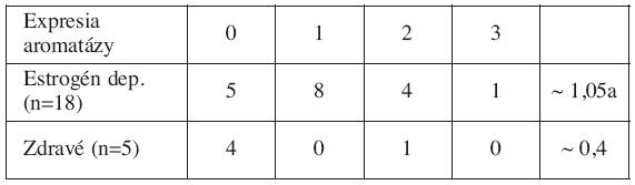 Expresia aromatázy a jej priemerná hodnota v jednotlivých skupinách žien v závislosti od prítomnosti estrogéndependentných ochorení (endometrióza, adenomyóza, myóm, hyperpláziaendometria)