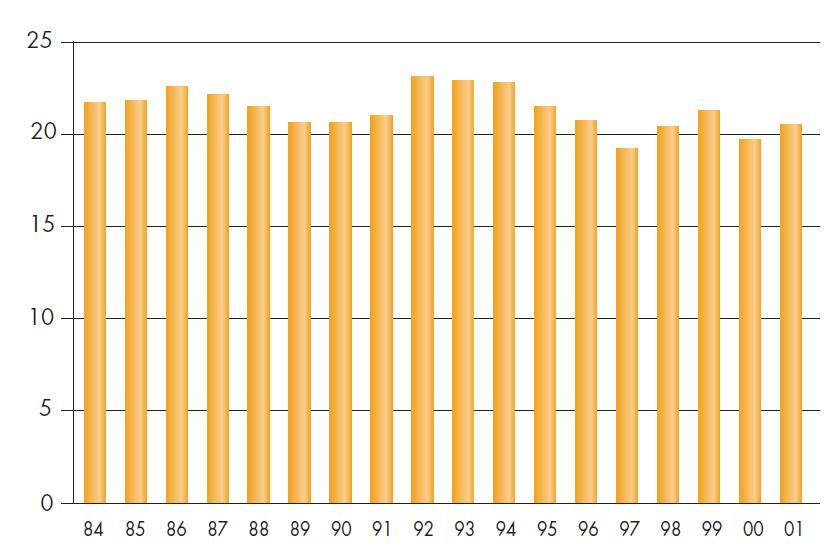 Incidence rakoviny cervixu v letech 1984–2001.