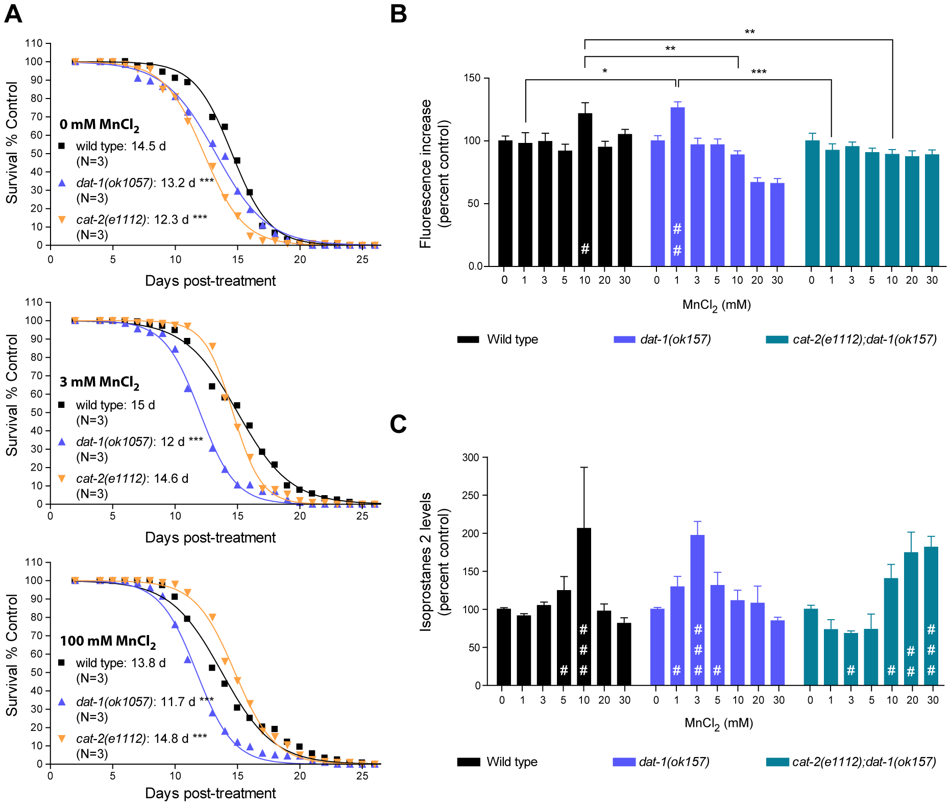 Dopamine-dependent Mn toxicity is associated with decreased lifespan and increased oxidative stress.