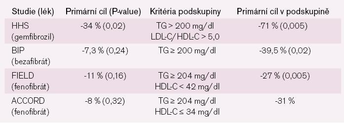 Význam TG a HDL.