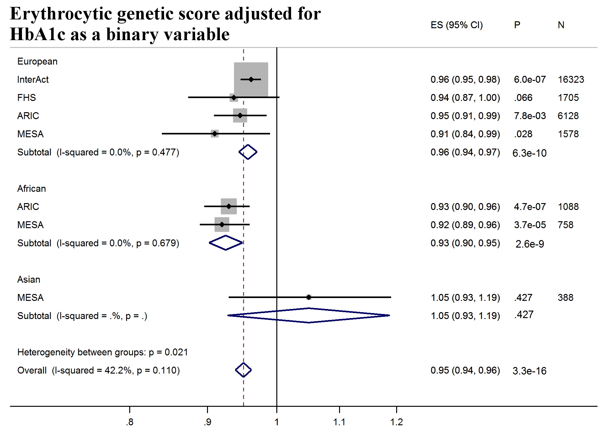 T2D prediction, erythrocytic genetic score adjusted for HbA1c as a binary variable.