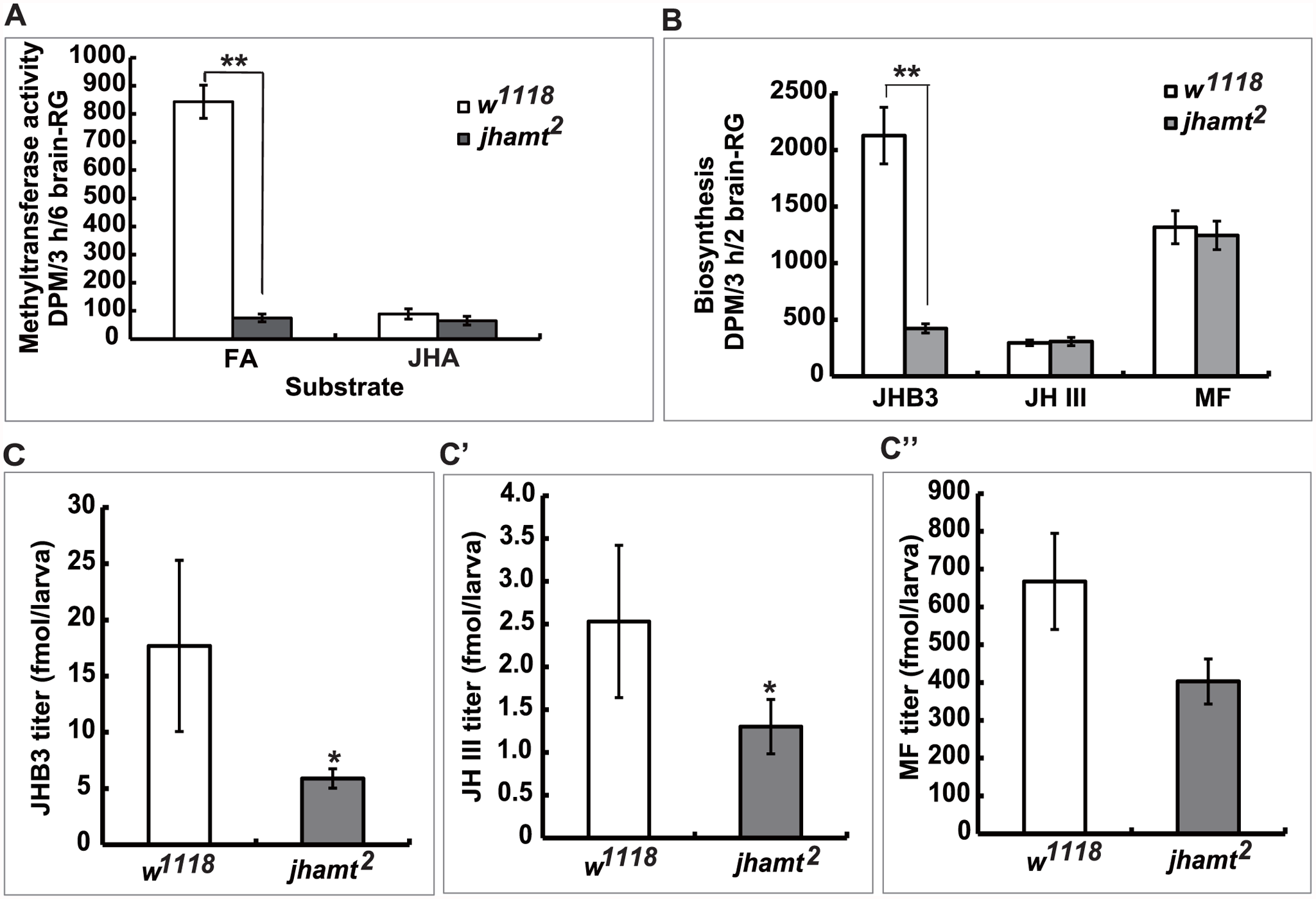 Mutation of <i>jhamt</i> decreases JHB3 but not JH III and MF biosynthesis.