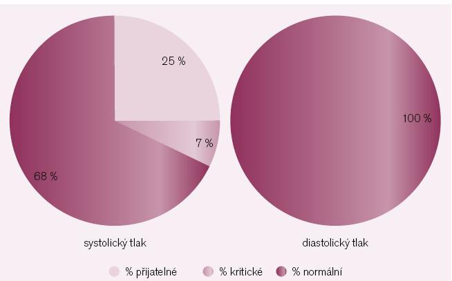 Koláčové průměry hodnot systolického a diastolického TK za sledované období u pacienta s izolovanou systolickou hypertenzí.
