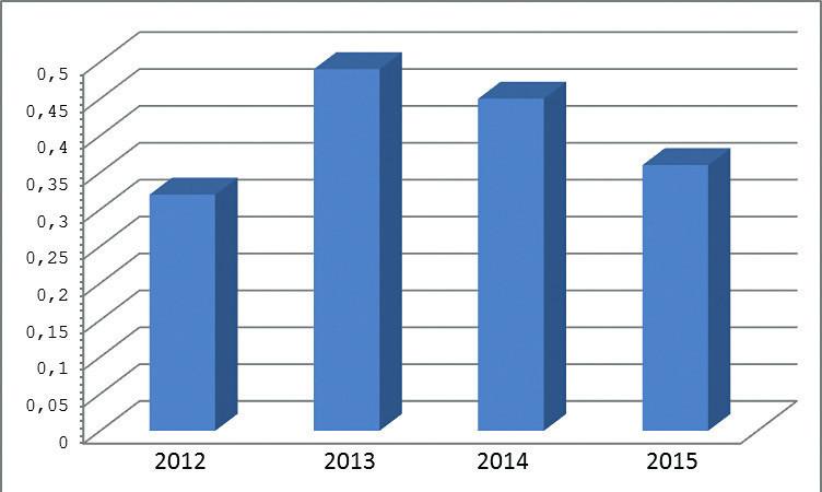 Celková incidence kandidémií v letech 2012–2015 v přepočtu na 1000 přijatých pacientů Figure 2. Overall incidence of candidemia per 1000 admissions in 2012–2015