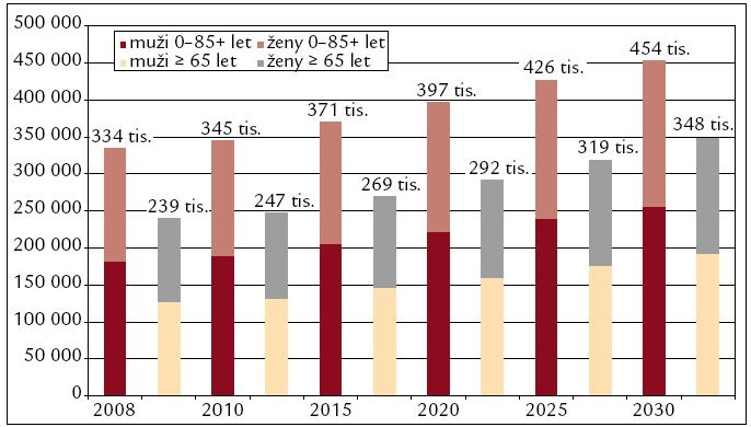 Očekávané počty nových onemocnění nádory kolorekta ve 27 zemích EU.