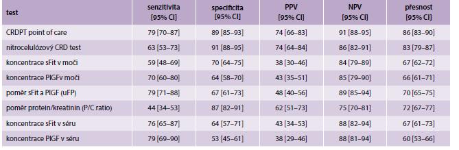 Porovnání výsledků CRDPT s jinými dostupnými testy na preeklampsii