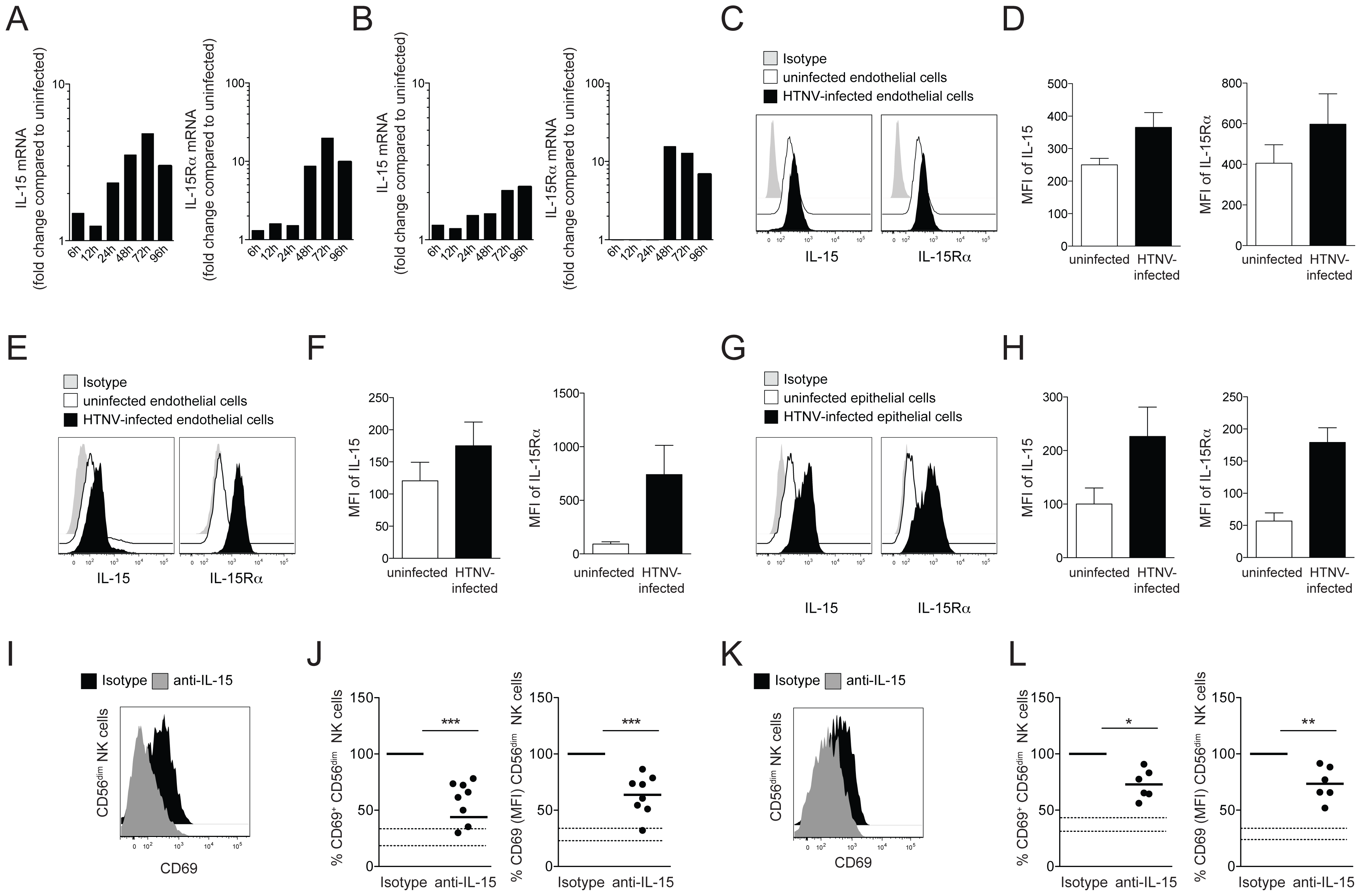 Induced IL-15 and IL-15Rα expression in hantavirus-infected cells drives CD56<sup>dim</sup> NK cell activation.