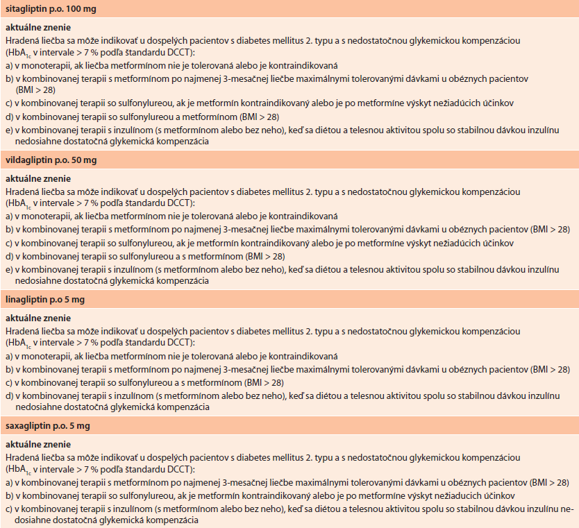Aktuálne znenie indikačných obmedzení pre inhibítory dipeptidylpeptidázy-4 (gliptíny)