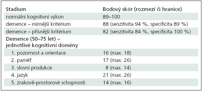 Orientační hraniční hodnoty celkového skóru a podskórů pro jednotlivé kognitivní domény na základě výsledků původní práce o ACE-R od Mioshi et al [2]. U kognitivních domén uvádíme dolní hranici rozmezí.