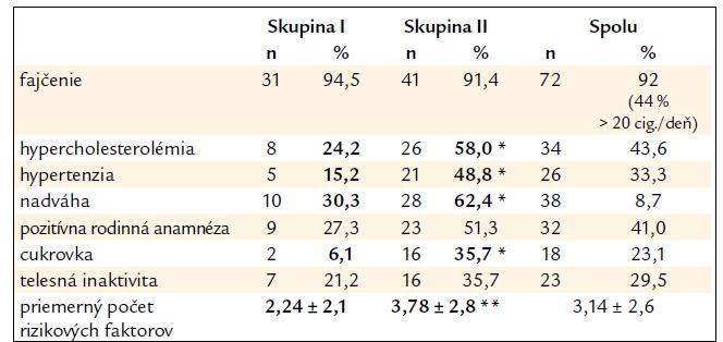 Výskyt rizikových faktorov aterosklerózy – súbor I.
