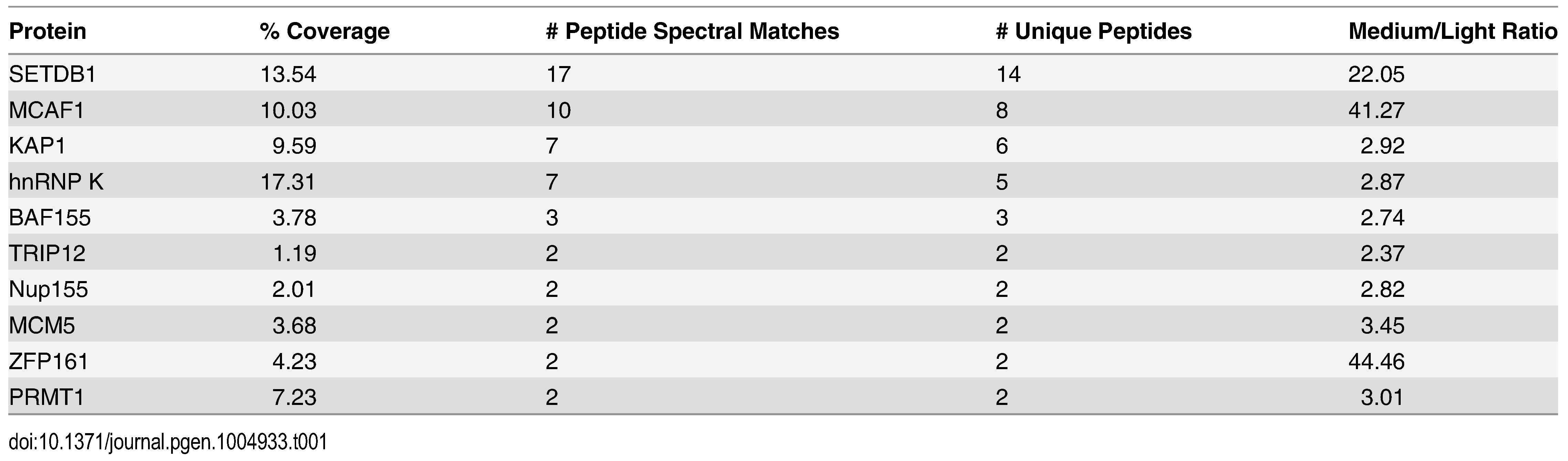 Mass spectrometric analysis of SETDB1 (medium) versus IgG (light) IPs from the 0.5 M anionic column fraction.