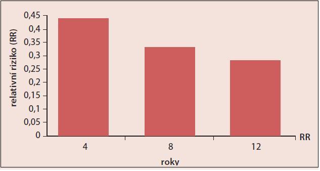 Vliv délky (roky) užívání CC na snížení rizika karcinomu endometria