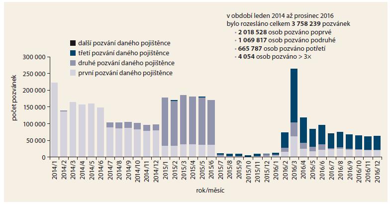 Počty zaslaných pozvánek ke screeningu CRC v jednotlivých měsících od ledna 2014 do konce roku 2016. Graph 4. Numbers of invitations for colorectal cancer screening sent each month from January 2014 until the end of  2016.