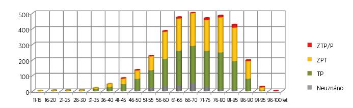 Počty posouzení zdravotního stavu pro účely přiznání průkazu OZP u osob s diagnózou M16, artróza kyčelního kloubu, v jednotlivých věkových kategoriích v roce 2015