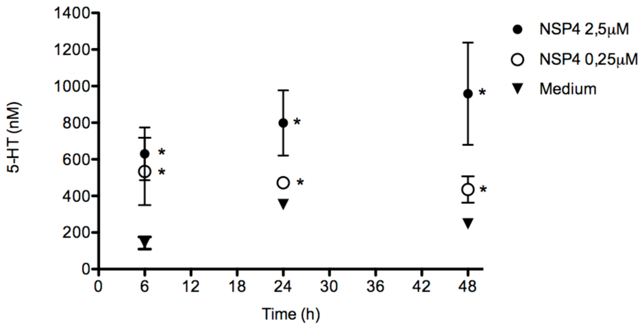 NSP4 induces 5-HT release in a dose- and time-dependent manner.
