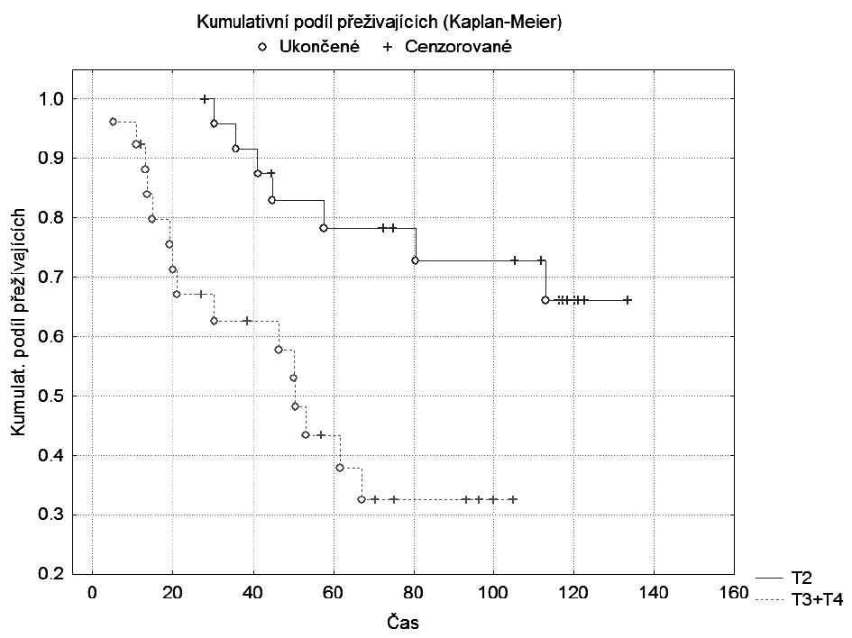 Graf 1d. Kaplan-Meierova křivka: pTNM: T2 vs. T3+T4