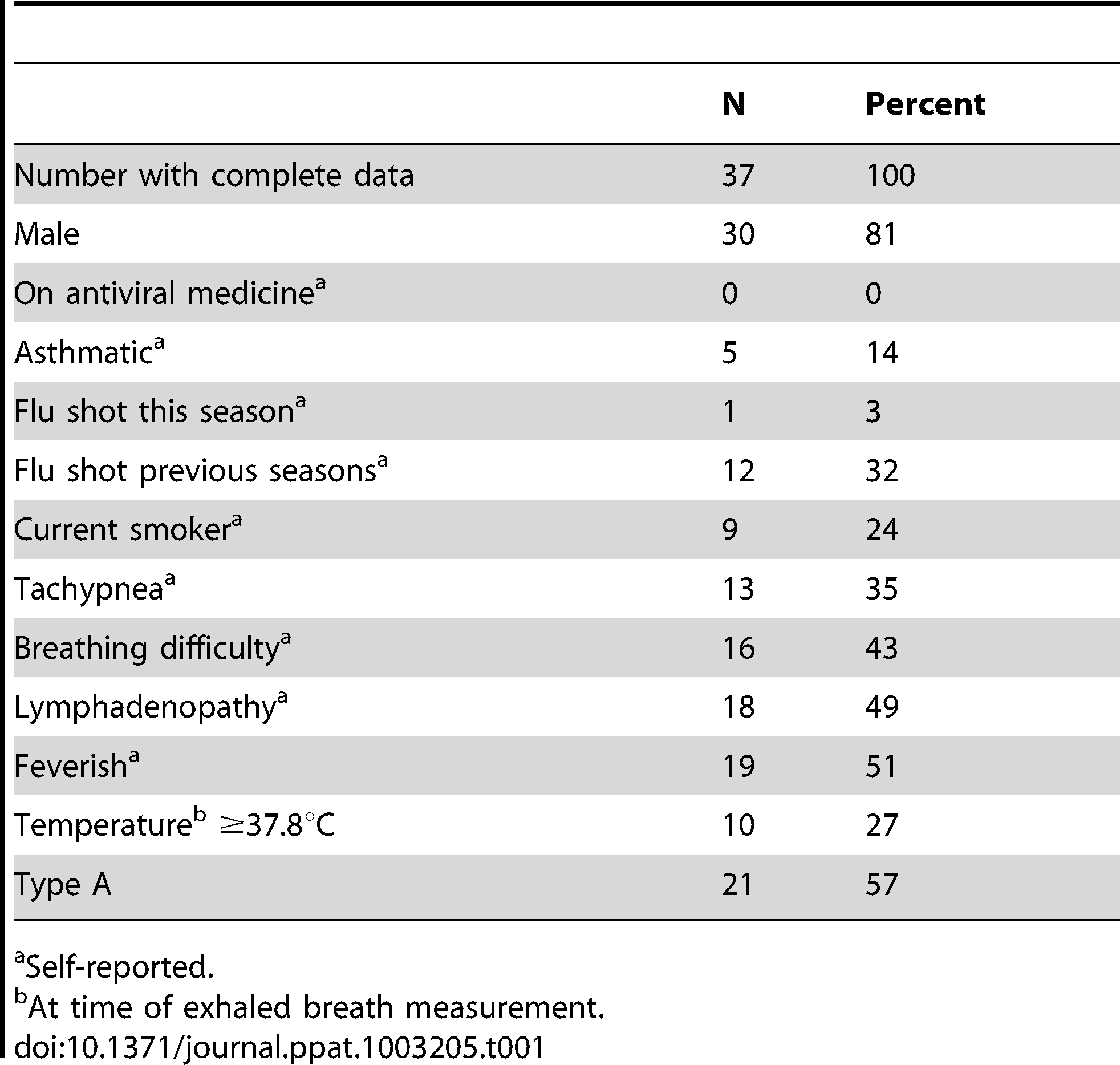 Participant's sex, symptoms, temperature, and influenza virus type.