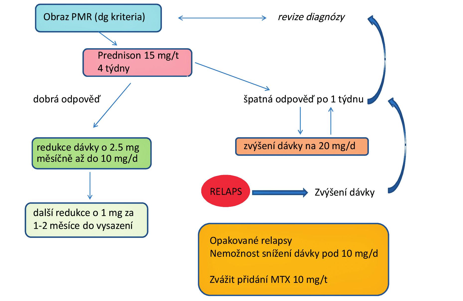 Algoritmus léčby revmatické polymyalgie (upraveno dle Pavelka 2011)